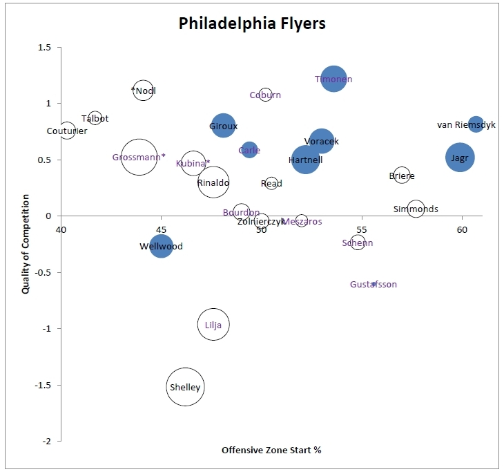 Flyers 11-12 Player Usage Chart