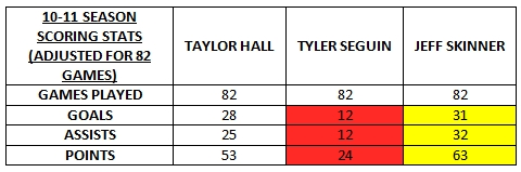 hall seguin skinner 10-11 82 games stats
