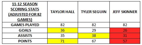 hall seguin skinner 11-12 82 games stats