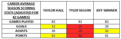 hall seguin skinner career average 82 games stats