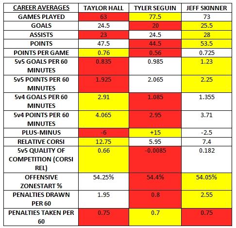 seguin hall skinner career average table