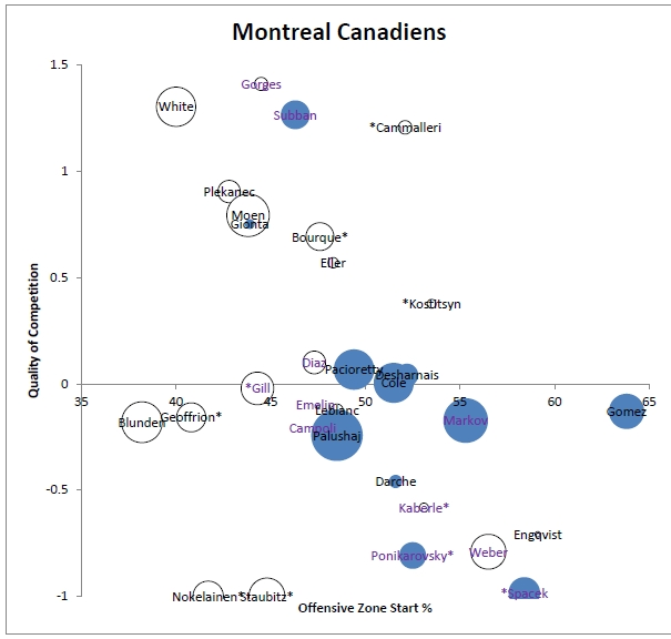 Montreal Canadien Player Chart