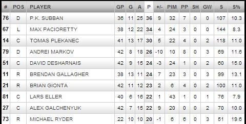 canadiens 2013 scoring