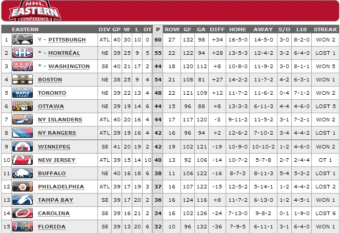 eastern conference 10-04-13