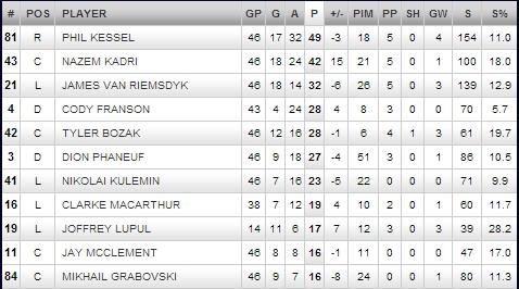 leafs top scorers 2013 (2)