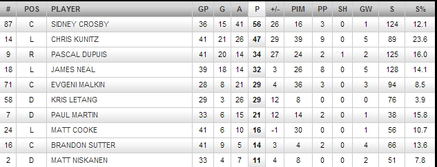 PENGUINS TOP SCORERS AS OF APR 12 2013