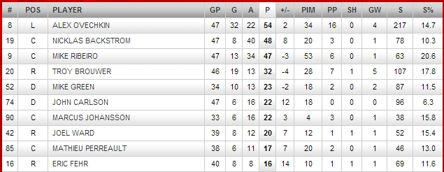 washington capitals top scorers 2013