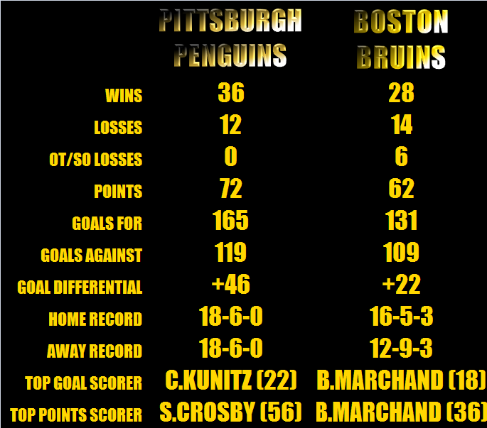 PLAYOFFS 2013 PIT V BOS ROUND 3 CORRECTED