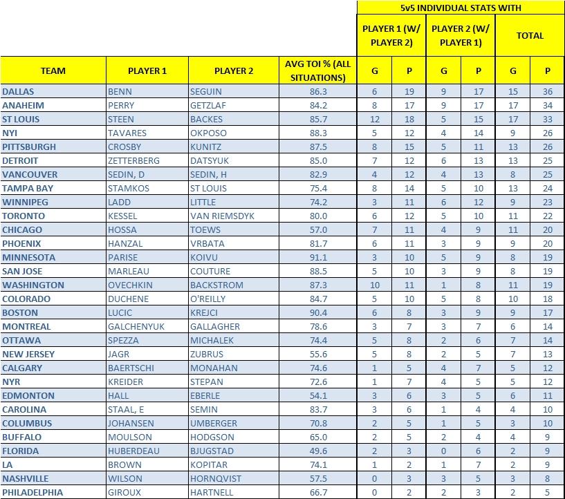forward pairs scoring by top scorers