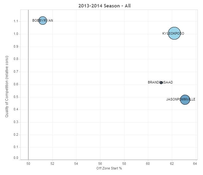 Team USA Forwards Usage Chart Extras