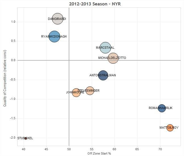 NYR 2013 Player Usage Charts - Hockey Abstract