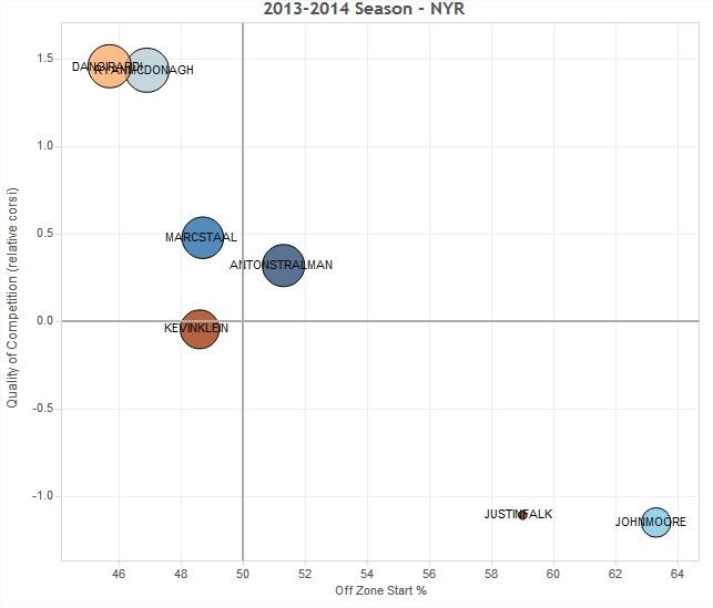 NYR Player Usage Charts - Hockey Abstract