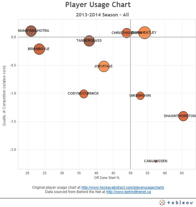 UFA Fs - FF% Rel Bottom Usage Charts