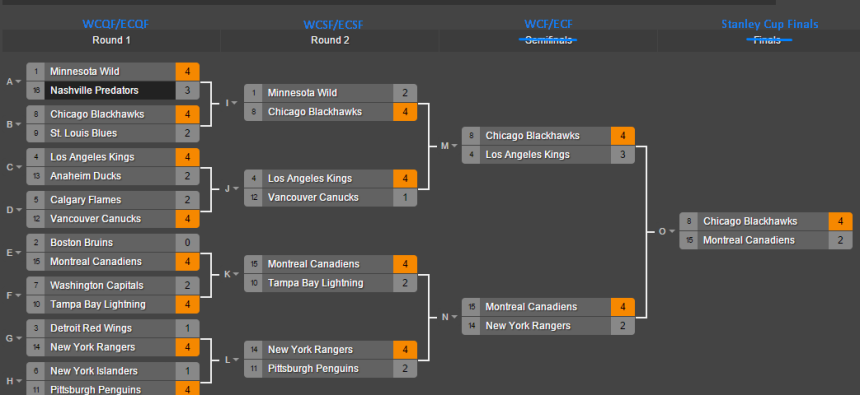 2015 NHL Stanley Cup Playoff Predictions